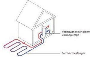 Jordvarmeanlægget udgør et lukket kredsløb.