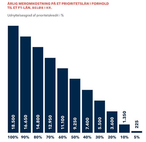 Pas på bankernes dyre prioritetslån