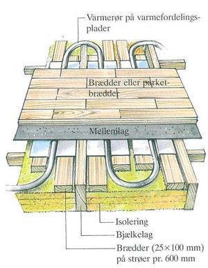 Støbe gulv med varme